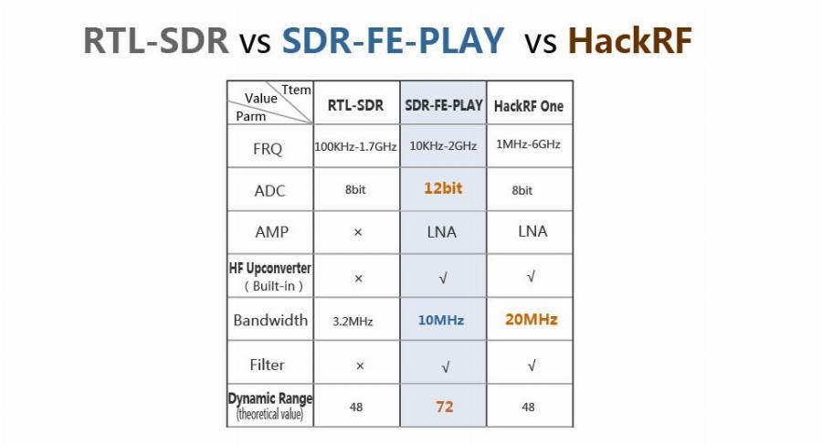 Sdr Receptor Wideband Full Featured 12Bit Sdrplay Rsp1 Rsp2 Rtl-Sdr
